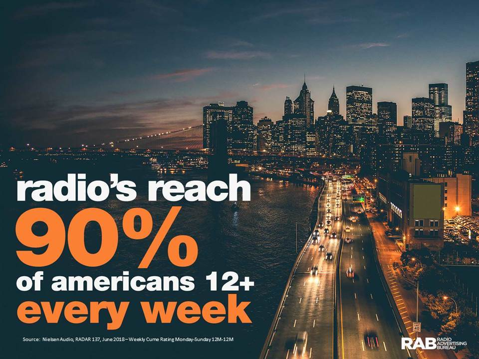 Radio Reaches 90% of Americans 12+ each week AdvertsingInHawaii.com